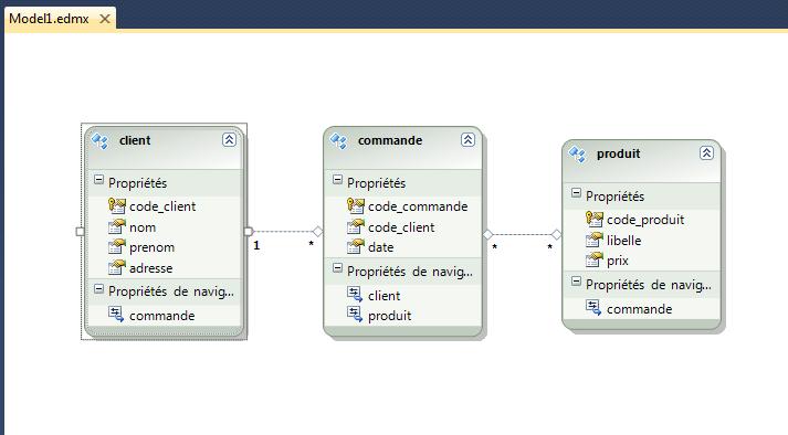 Visual Studio nous crée un fichier *.edmx représenté par un schéma UML