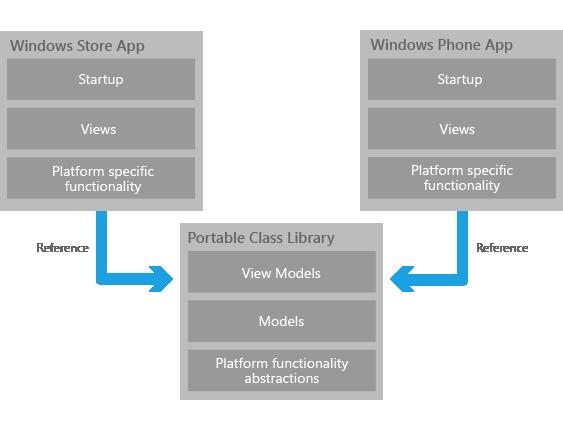 MVVM Portable Class Library