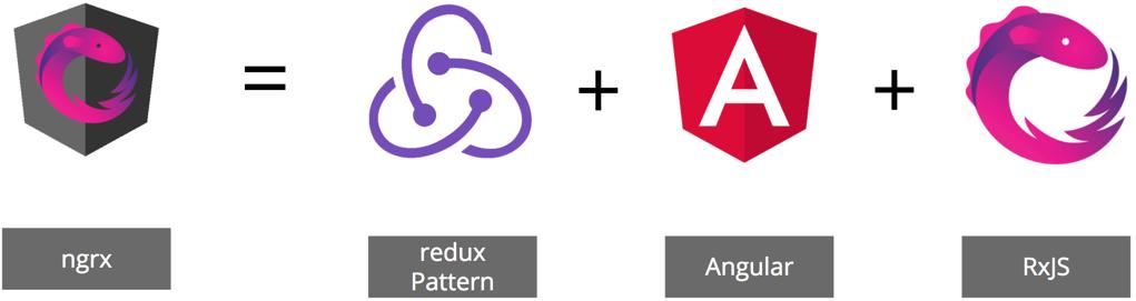 ngrx est l'alliage d'Angular, de RxJS et du pattern Redux