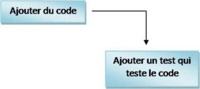 Le test unitaire sert à valider un code