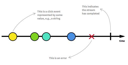 Exemple de flux RxJS